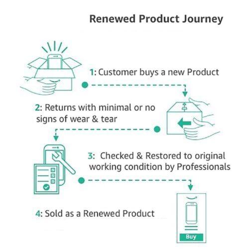 renewed product journey